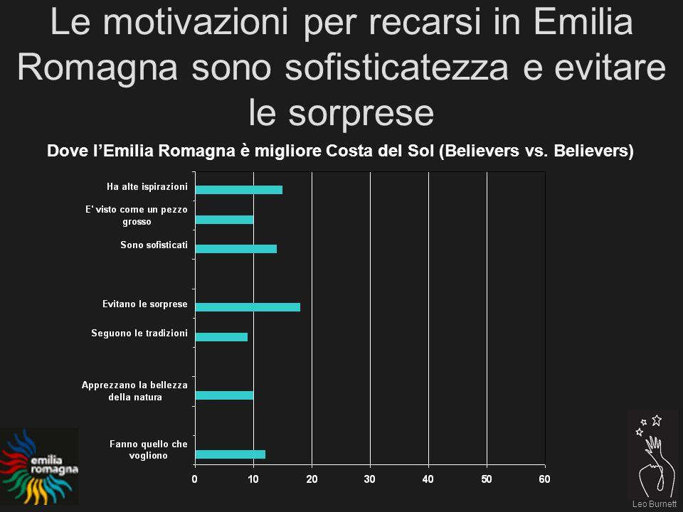Leo Burnett Le motivazioni per recarsi in Emilia Romagna sono sofisticatezza e evitare le sorprese Dove lEmilia Romagna è migliore Costa del Sol (Believers vs.