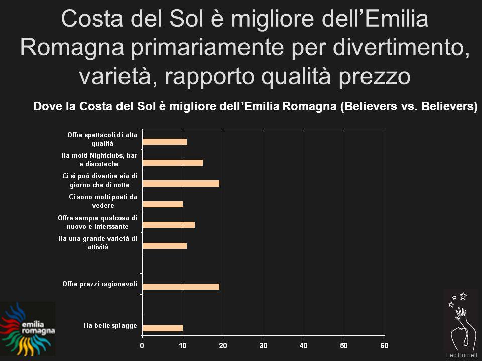 Leo Burnett Costa del Sol è migliore dellEmilia Romagna primariamente per divertimento, varietà, rapporto qualità prezzo Dove la Costa del Sol è migliore dellEmilia Romagna (Believers vs.
