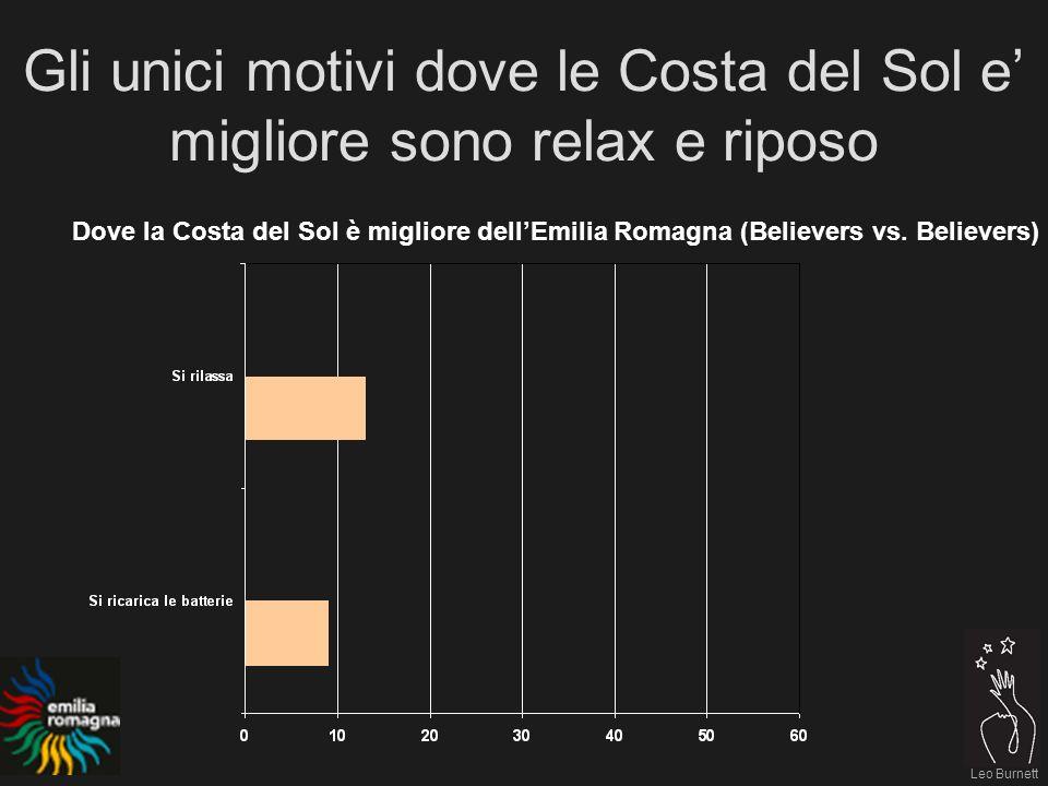 Leo Burnett Gli unici motivi dove le Costa del Sol e migliore sono relax e riposo Dove la Costa del Sol è migliore dellEmilia Romagna (Believers vs.