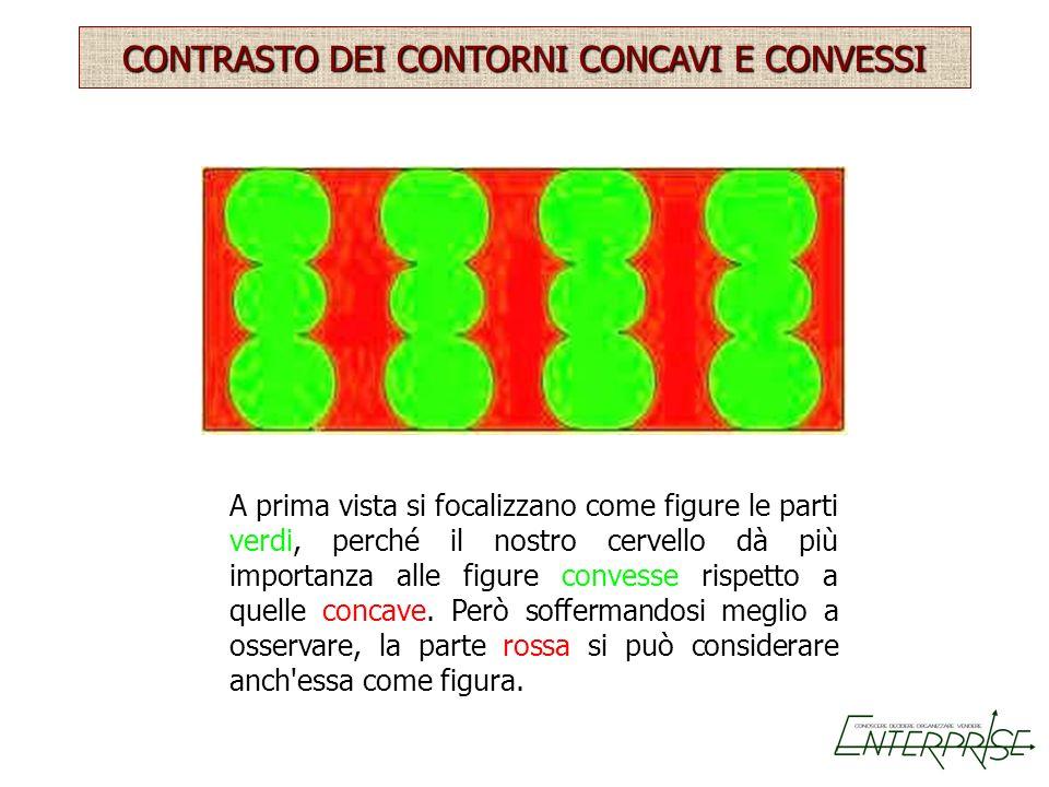CONTRASTO DEI CONTORNI CONCAVI E CONVESSI A prima vista si focalizzano come figure le parti verdi, perché il nostro cervello dà più importanza alle fi