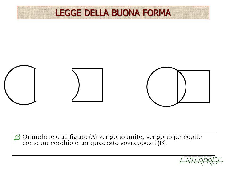 LEGGE DELLA BUONA FORMA Quando le due figure (A) vengono unite, vengono percepite come un cerchio e un quadrato sovrapposti (B).