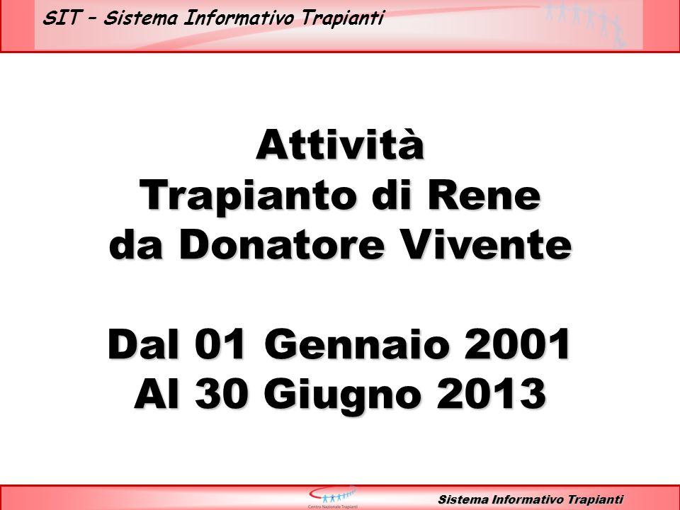 SIT – Sistema Informativo Trapianti RENE vivente 2001 - 2013 Sistema Informativo Trapianti Attività di trapianto - Relazione donatore - ricevente