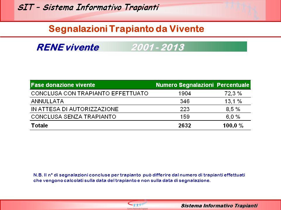 SIT – Sistema Informativo Trapianti RENE vivente 2001 - 2013 Sistema Informativo Trapianti Segnalazioni per centro trapianto Segnalazioni Trapianto da Vivente