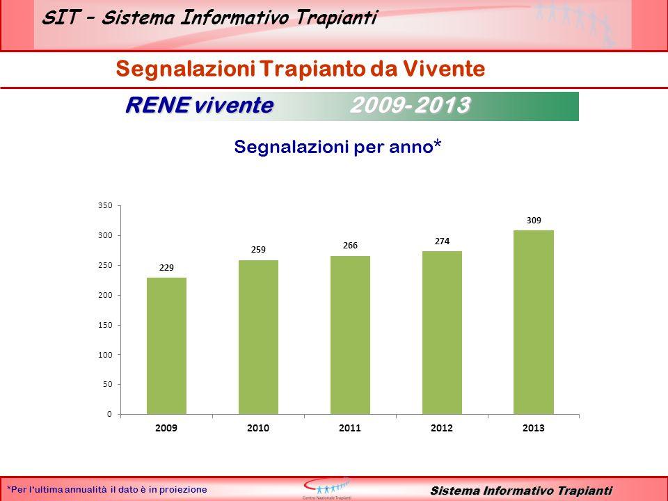 SIT – Sistema Informativo Trapianti Sistema Informativo Trapianti Segnalazioni per anno* Segnalazioni Trapianto da Vivente RENE vivente 2009- 2013 *Per lultima annualità il dato è in proiezione