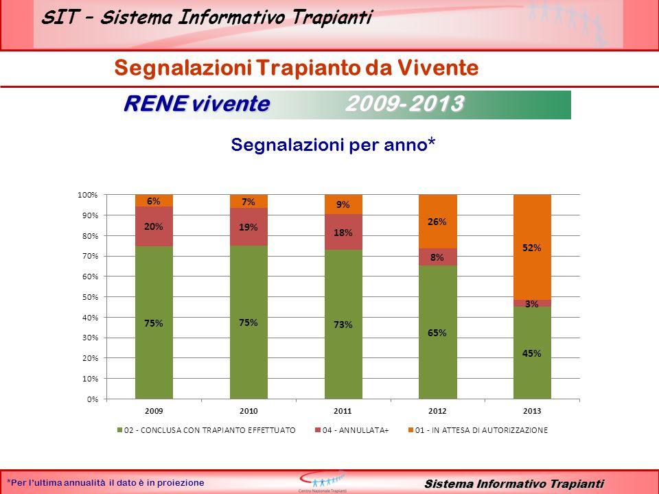 SIT – Sistema Informativo Trapianti RENE vivente 2001 - 2013 Sistema Informativo Trapianti Segnalazioni Senza Trapianto