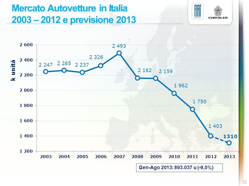 Mercato Autovetture in Italia 2003 – 2012 e previsione 2013 12 Gen-Ago 2013: 893.037 u (-9,0%)