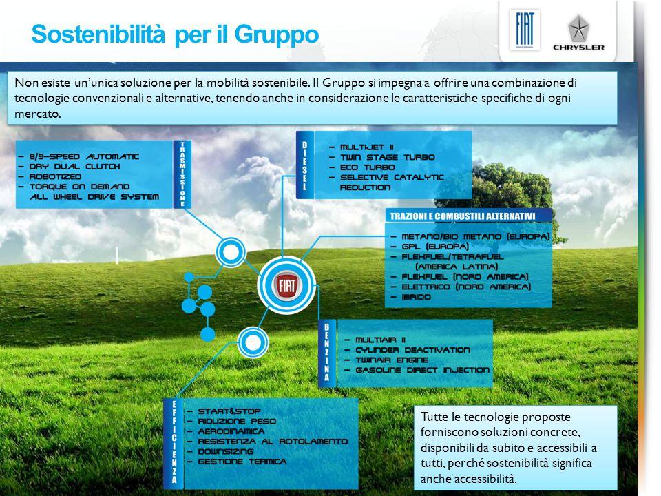 Sostenibilità per il Gruppo Non esiste ununica soluzione per la mobilità sostenibile. Il Gruppo si impegna a offrire una combinazione di tecnologie co