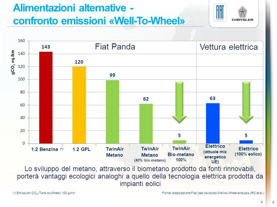 Alimentazioni alternative - confronto emissioni «Well-To-Wheel» 6 Lo sviluppo del metano, attraverso il biometano prodotto da fonti rinnovabili, porterà vantaggi ecologici analoghi a quello della tecnologia elettrica prodotta da impianti eolici 6 1.2 Benzina (*) 1.2 GPL TwinAir Metano TwinAir Metano (40% bio-metano) TwinAir Bio-metano 100% Elettrico (attuale mix energetico UE) Elettrico (100% eolico) gCO 2 eq./km Fiat Panda Vettura elettrica (*) Emissioni CO 2 (Tank-to-Wheel): 120 g/kmFonte: elaborazione Fiat (dati da studio Well-to-Wheel analysis JRC et al.)