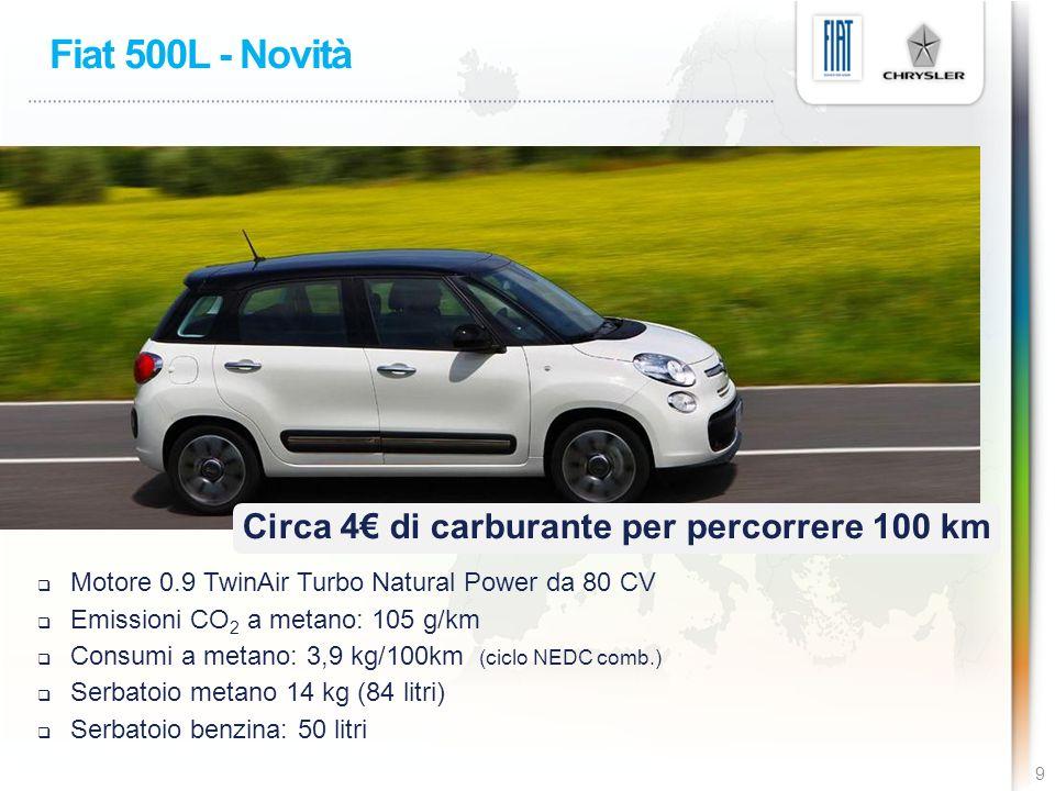 Fiat 500L - Novità 9 Circa 4 di carburante per percorrere 100 km Motore 0.9 TwinAir Turbo Natural Power da 80 CV Emissioni CO 2 a metano: 105 g/km Consumi a metano: 3,9 kg/100km (ciclo NEDC comb.) Serbatoio metano 14 kg (84 litri) Serbatoio benzina: 50 litri