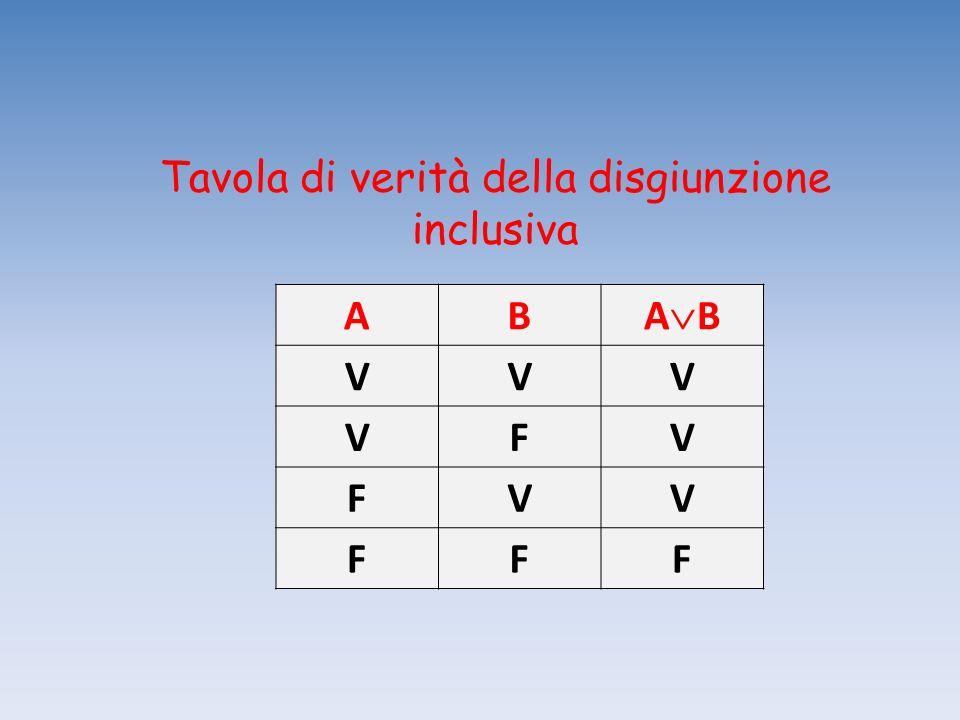 Tavola di verità della disgiunzione inclusiva AB A B VVV VFV FVV FFF