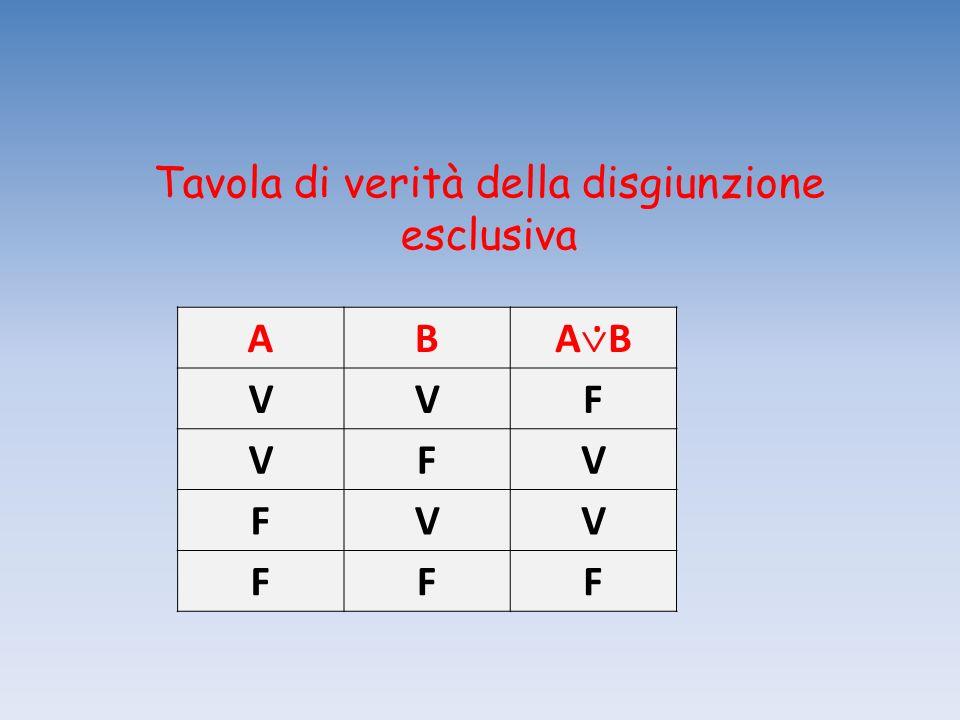 Tavola di verità della disgiunzione esclusiva AB A B VVF VFV FVV FFF.