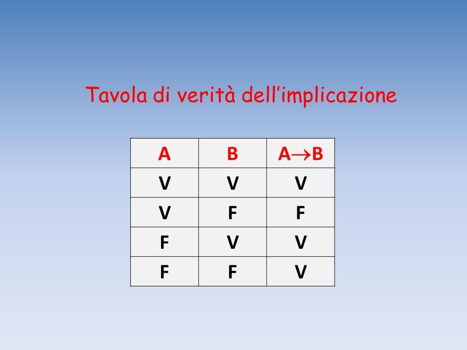 Tavola di verità dellimplicazione AB A B VVV VFF FVV FFV