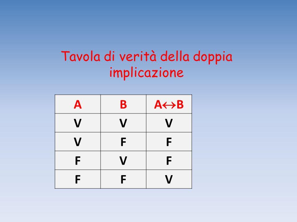Tavola di verità della doppia implicazione AB A B VVV VFF FVF FFV
