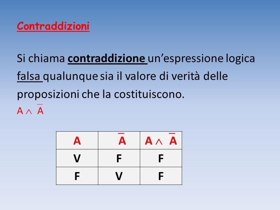 Contraddizioni Si chiama contraddizione unespressione logica falsa qualunque sia il valore di verità delle proposizioni che la costituiscono. A A A VF