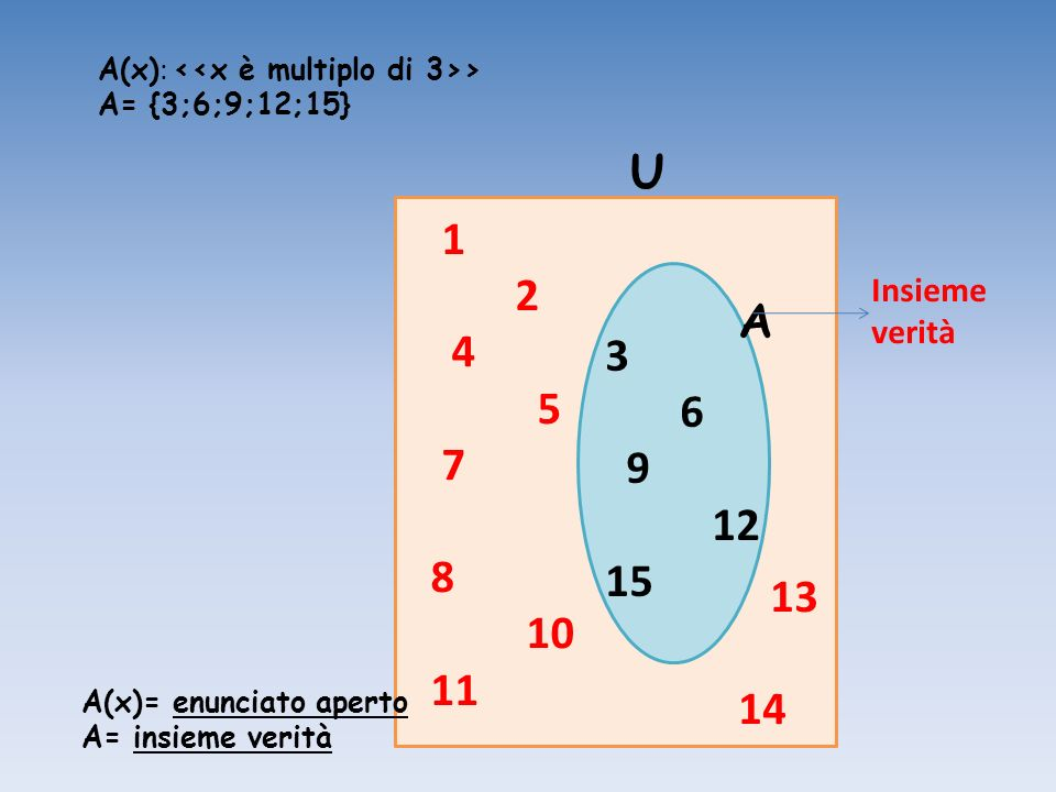 1 2 4 5 7 8 10 11 13 14 3 6 9 12 15 A U Insieme verità A(x)= enunciato aperto A= insieme verità A(x) : > A= {3;6;9;12;15}