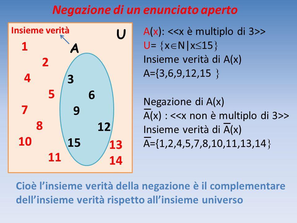 1 2 4 5 7 8 10 11 13 14 3 6 9 12 15 A U Insieme verità A(x): > U= x N|x 15 Insieme verità di A(x) A={3,6,9,12,15 Cioè linsieme verità della negazione