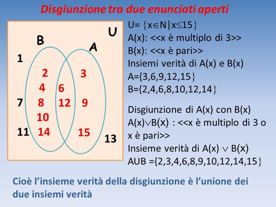 1 2 4 7 8 10 11 14 13 3 6 12 9 15 A U U= x N|x 15 A(x): > B(x): > Insiemi verità di A(x) e B(x) A={3,6,9,12,15 B={2,4,6,8,10,12,14 Cioè linsieme verit