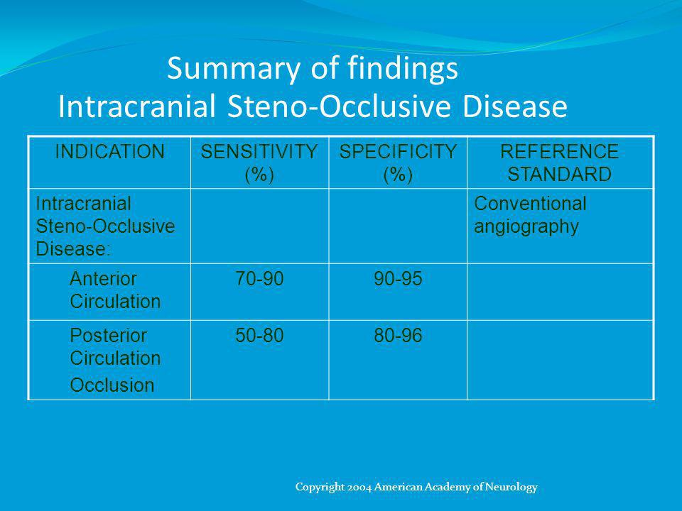 Summary of findings Intracranial Steno-Occlusive Disease INDICATIONSENSITIVITY (%) SPECIFICITY (%) REFERENCE STANDARD Intracranial Steno-Occlusive Disease: Conventional angiography Anterior Circulation 70-9090-95 Posterior Circulation Occlusion 50-8080-96 Copyright 2004 American Academy of Neurology