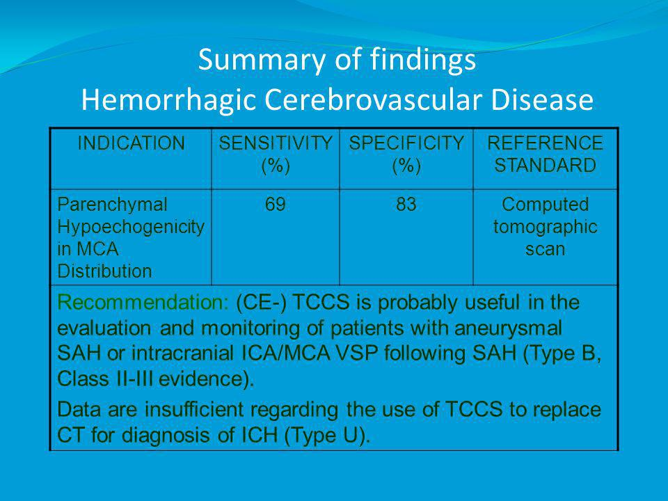 Summary of findings Hemorrhagic Cerebrovascular Disease INDICATIONSENSITIVITY (%) SPECIFICITY (%) REFERENCE STANDARD Parenchymal Hypoechogenicity in MCA Distribution 6983Computed tomographic scan Recommendation: (CE-) TCCS is probably useful in the evaluation and monitoring of patients with aneurysmal SAH or intracranial ICA/MCA VSP following SAH (Type B, Class II-III evidence).