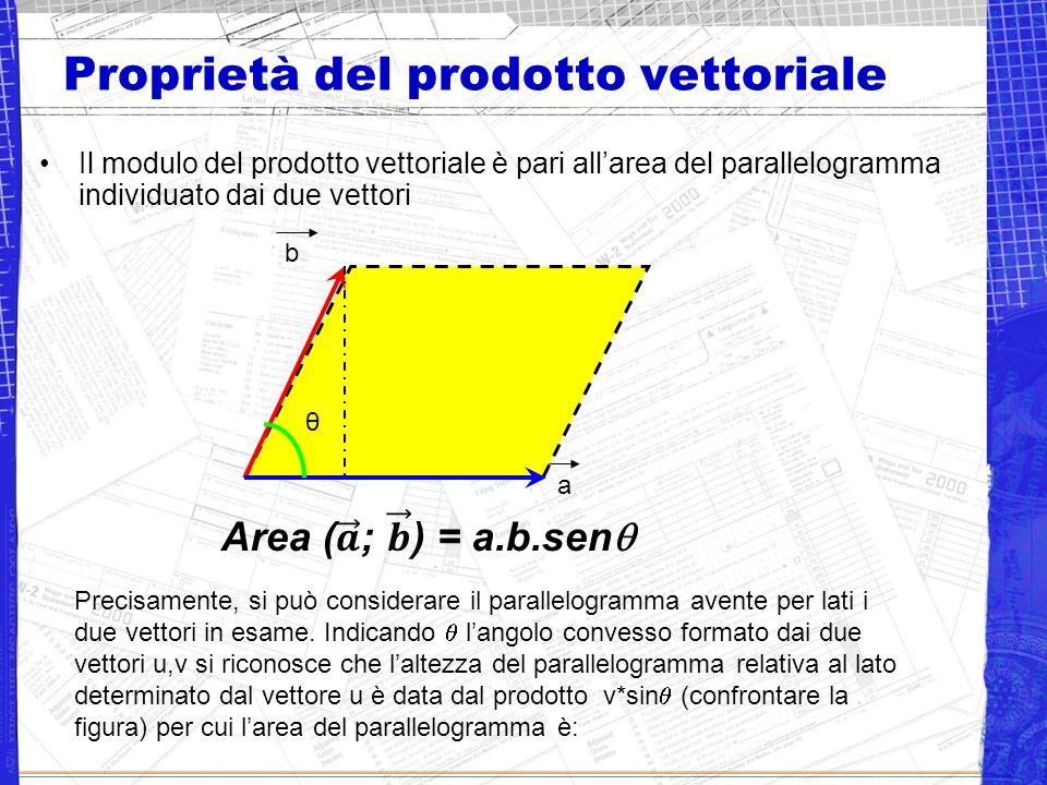 Proprietà del prodotto vettoriale Il modulo del prodotto vettoriale è pari allarea del parallelogramma individuato dai due vettori a b θ Precisamente, si può considerare il parallelogramma avente per lati i due vettori in esame.