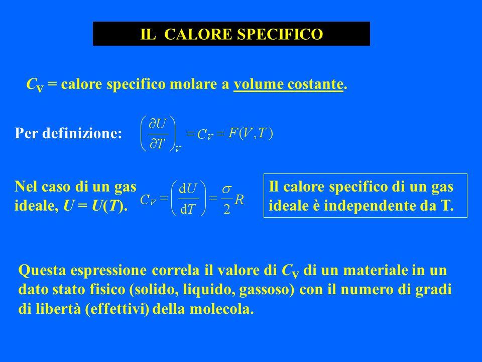 Per definizione: Nel caso di un gas ideale, U = U(T). IL CALORE SPECIFICO Il calore specifico di un gas ideale è independente da T. Questa espressione