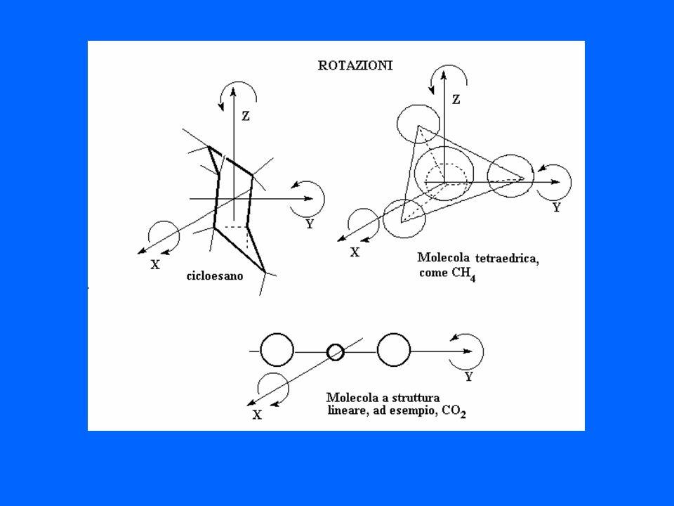 SOLIDI IONICI SEMPLICI Le stesse argomentazioni possono essere applicate ai solidi ionici semplici, come gli alogenuri alcalini e alcalino terrosi, cioè costituiti da cationi e anioni monoatomici.