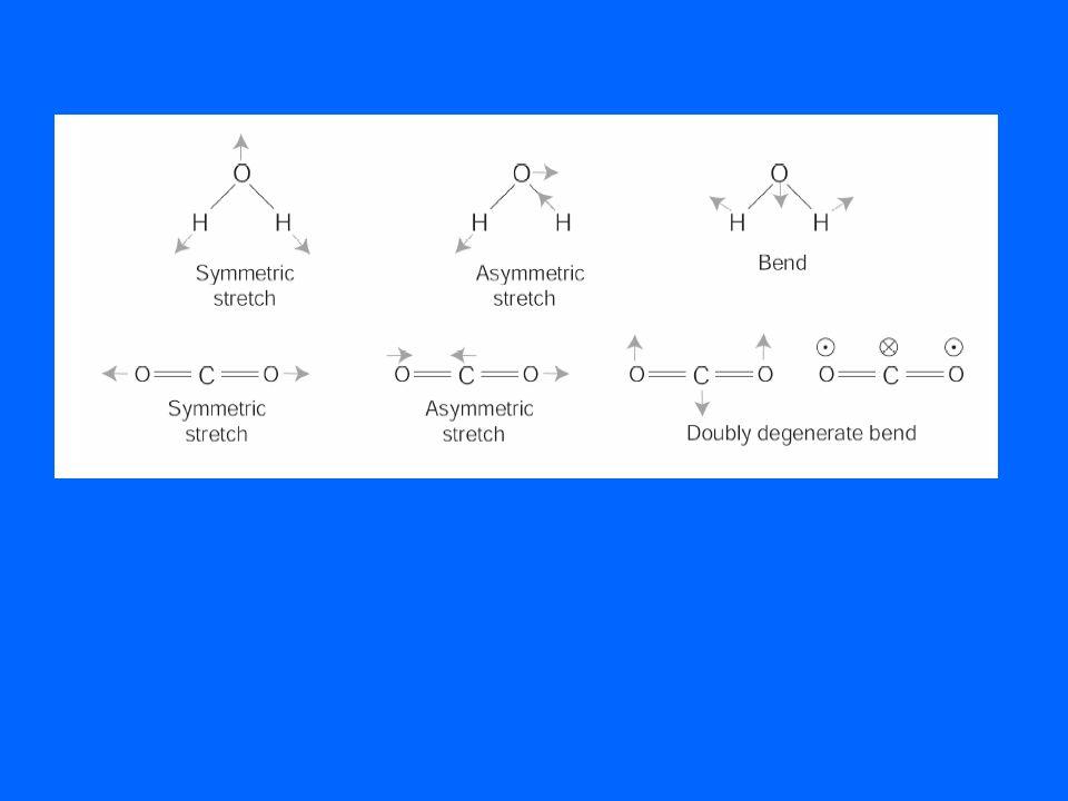 = 1353.6 cm -1 + g Symmetry 2 = 672.6 cm -1 u Symmetry 3 = 2396.3 cm -1 + u Symmetry VIBRAZIONI IN CO 2