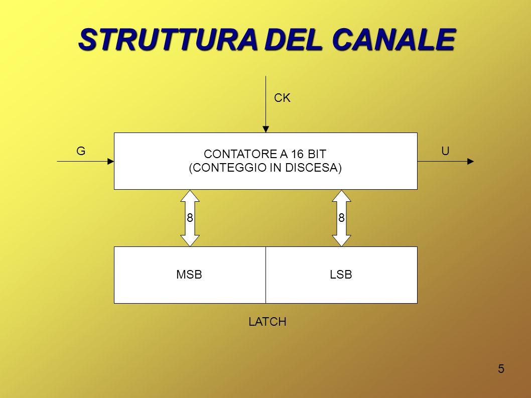 6 MODI DI FUNZIONAMENTO (MODO 0 - Interruzione a fine conteggio) Modalità in cui luscita U è bassa fino a quando il conteggio è diverso da zero.