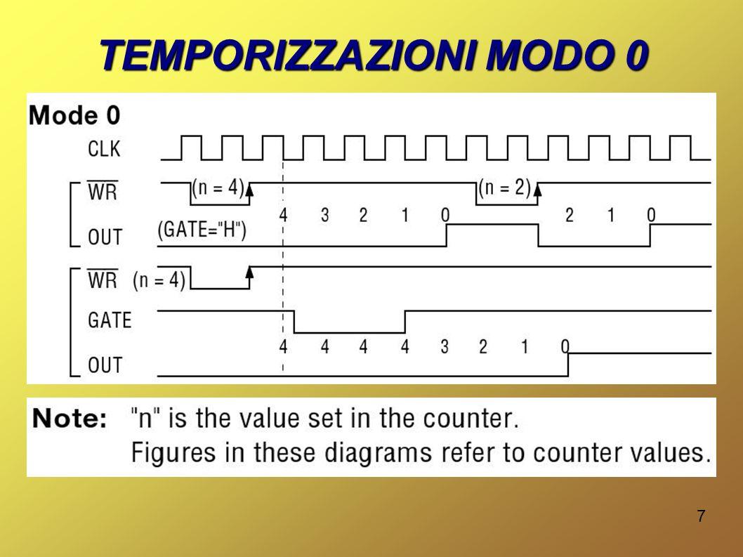 18 LA PAROLA DI CONTROLLO D7D6D5D4D3D2D1D0 00 = CH0 01 = CH1 10 = CH2 11 = ILLEGALE SCELTA CANALE 00 = MEMORIZZAZIONE 01 = LETT./SCR.