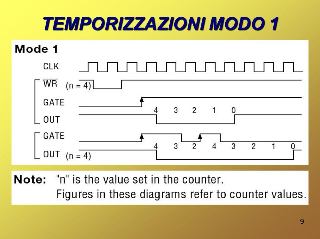 20 PROGRAMMAZIONE La programmazione del TC viene effettuata dal BIOS del sistema all avvio, configurando i canali 0 e 1 come segue: CH0Modo 3 (Generatore di onda quadra) e contatore impostato a 0.