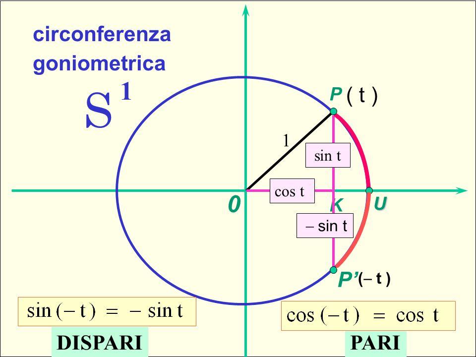 1 -sfera standard S 1 circonferenza goniometrica P 1 cos t sin t 0 K U ( t ) P sin t DISPARIPARI Parità e disparità