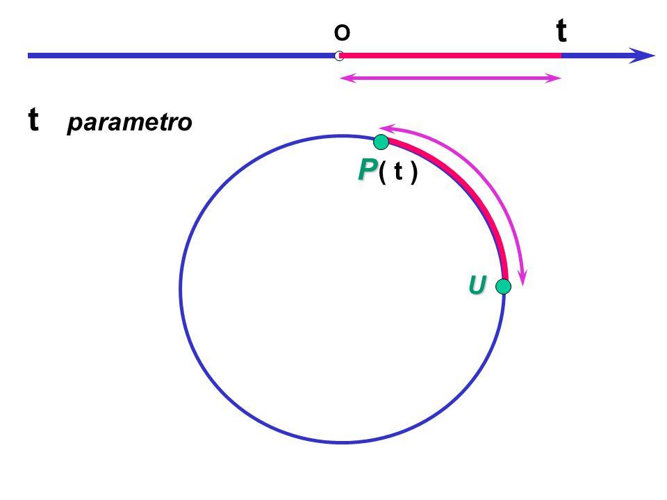 U OP t ( t ) t parametro Circonferenza goniometrica