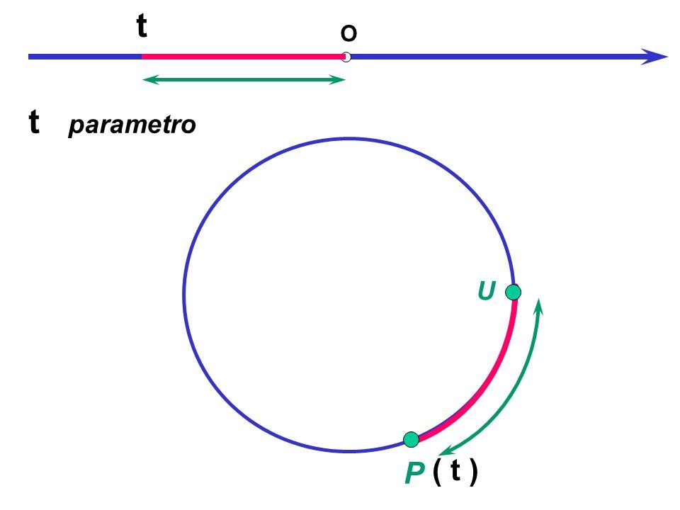 U P O t ( t ) t parametro