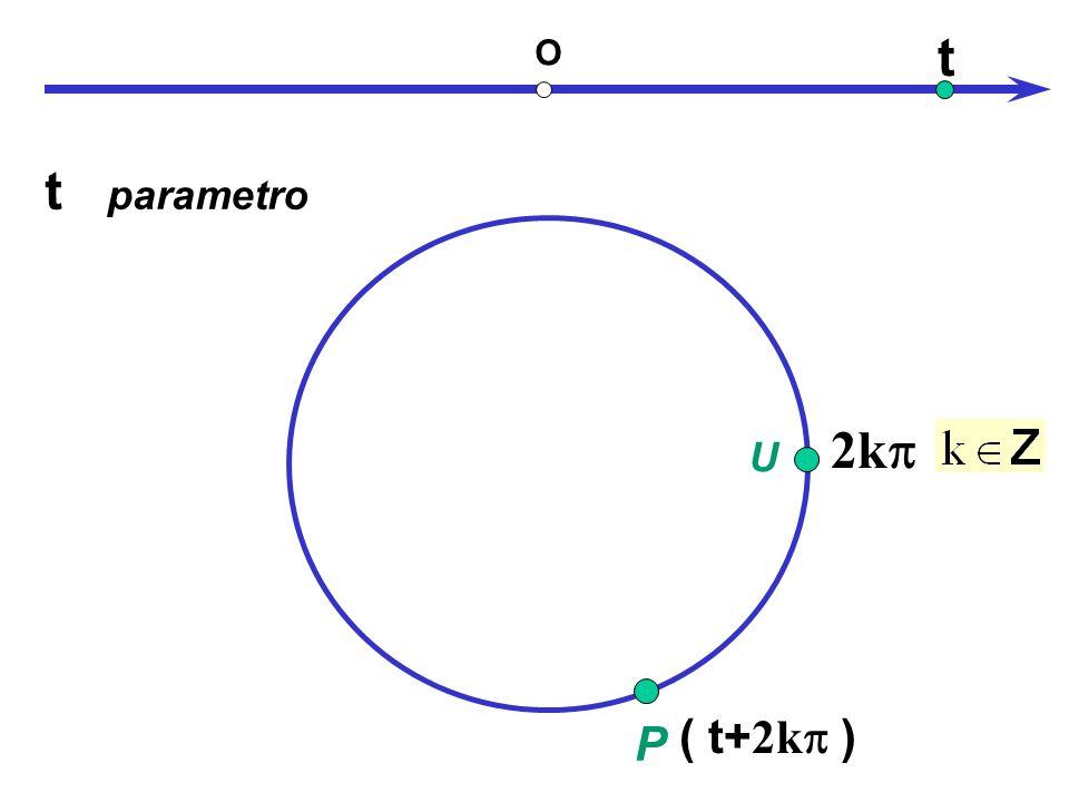 U O 2k ( t ) ( t+ 2k ) t parametro t P periodicità