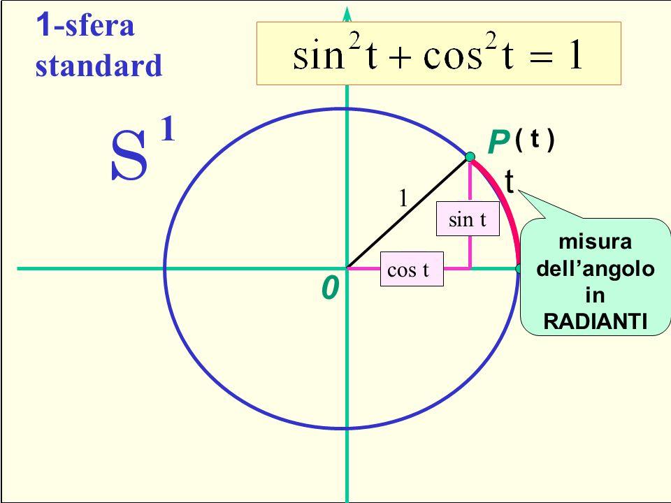 U 1 -sfera standard S 1 P 1 x y t ( t ) cos t sin t 0 misura dellangolo in RADIANTI Seno e coseno