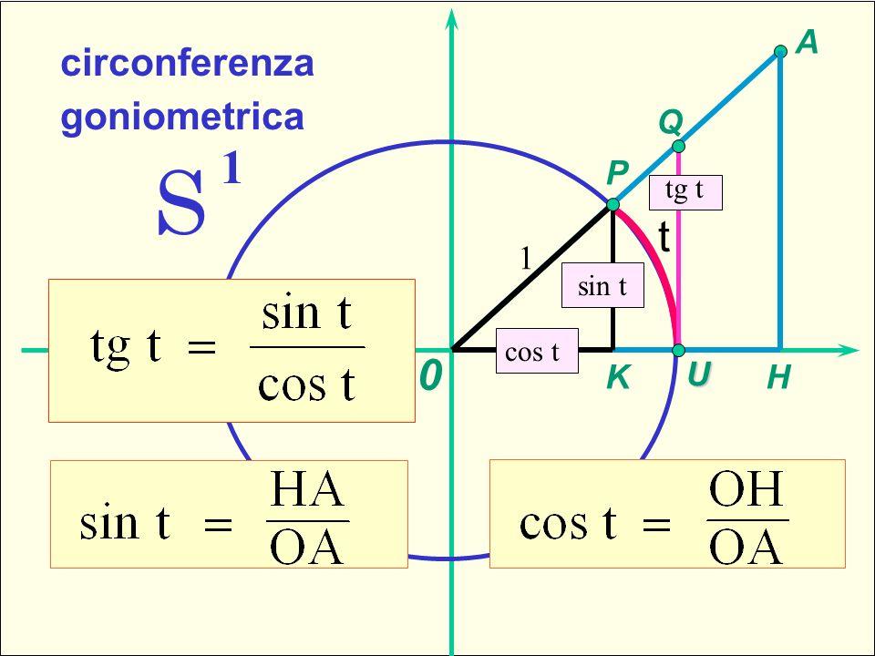 1 -sfera standard S 1 circonferenza goniometrica A H P K Q tg t 1 cos t sin t 0 U t Triangoli rettangoli