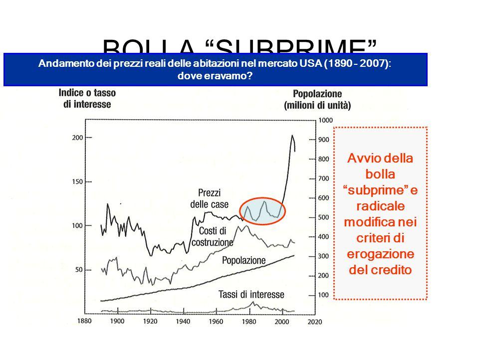 BOLLA SUBPRIME Avvio della bolla subprime e radicale modifica nei criteri di erogazione del credito Andamento dei prezzi reali delle abitazioni nel me