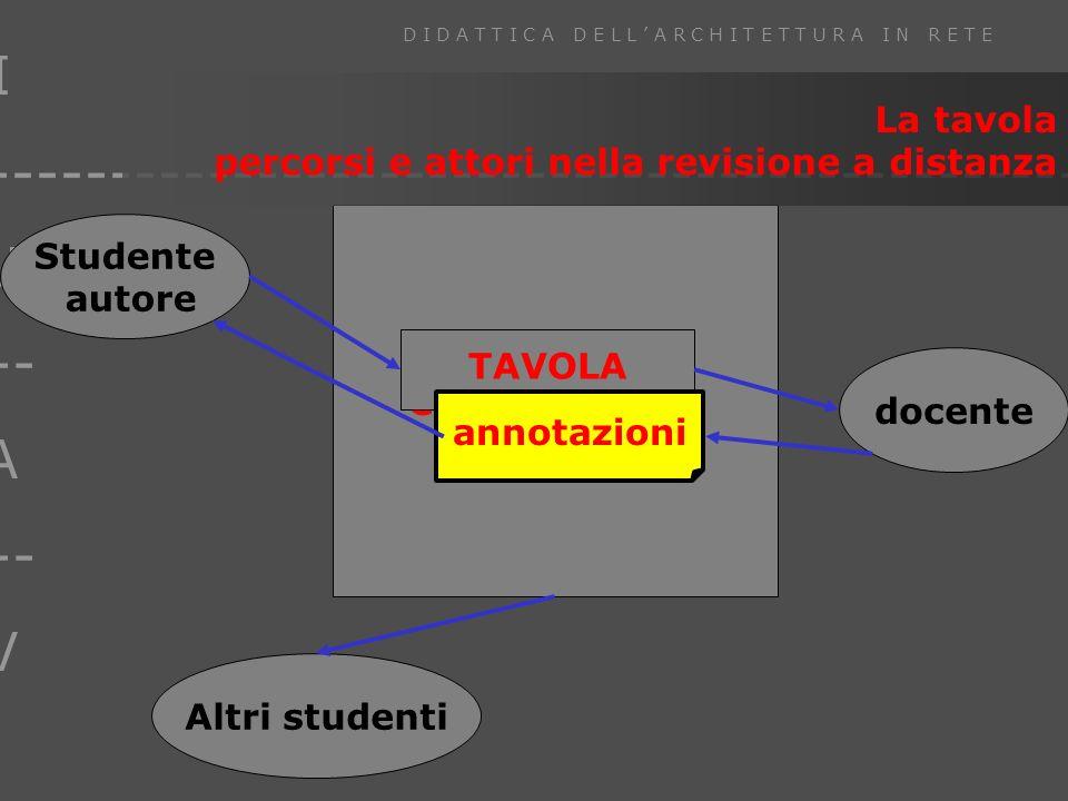 I U --- A --- V D I D A T T I C A D E L L A R C H I T E T T U R A I N R E T E ------------------------------------------------ Classe virtuale Studente autore docente TAVOLA annotazioni Altri studenti La tavola percorsi e attori nella revisione a distanza
