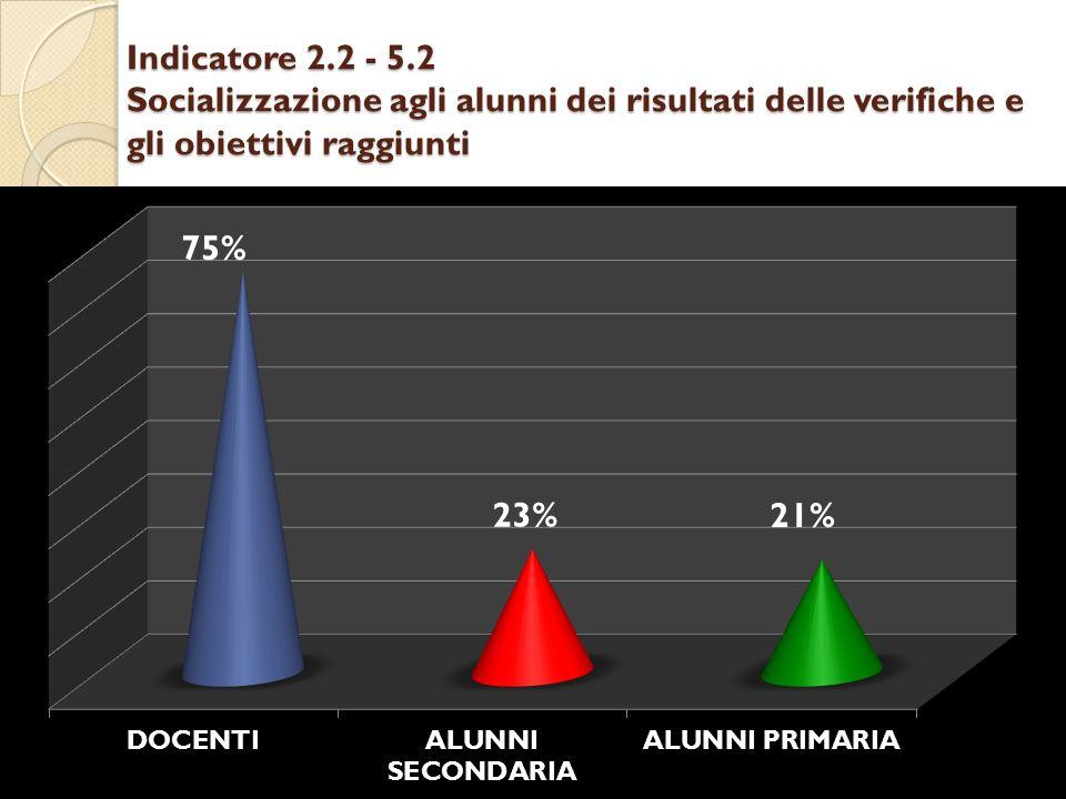 Indicatore 2.2 - 5.2 Socializzazione agli alunni dei risultati delle verifiche e gli obiettivi raggiunti
