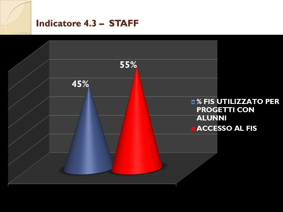 Indicatore 4.3 – STAFF
