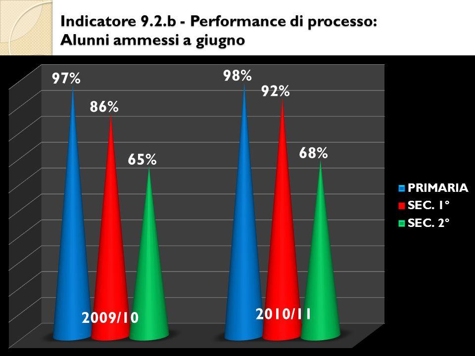 Indicatore 9.2.b - Performance di processo: Alunni ammessi a giugno 2009/10 2010/11