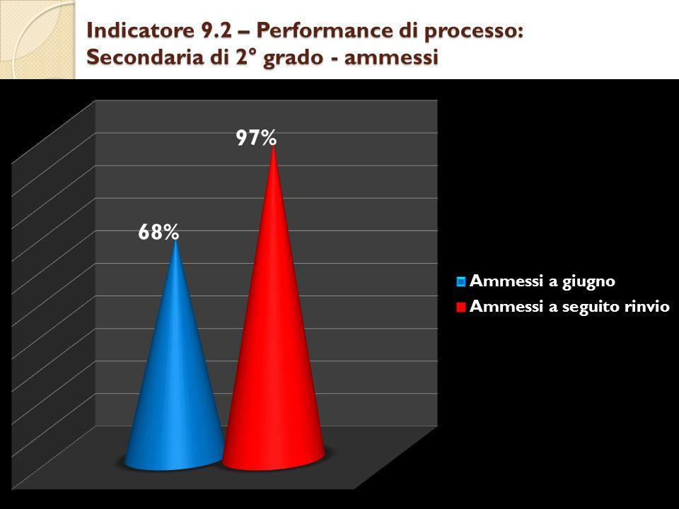 Indicatore 9.2 – Performance di processo: Secondaria di 2° grado - ammessi