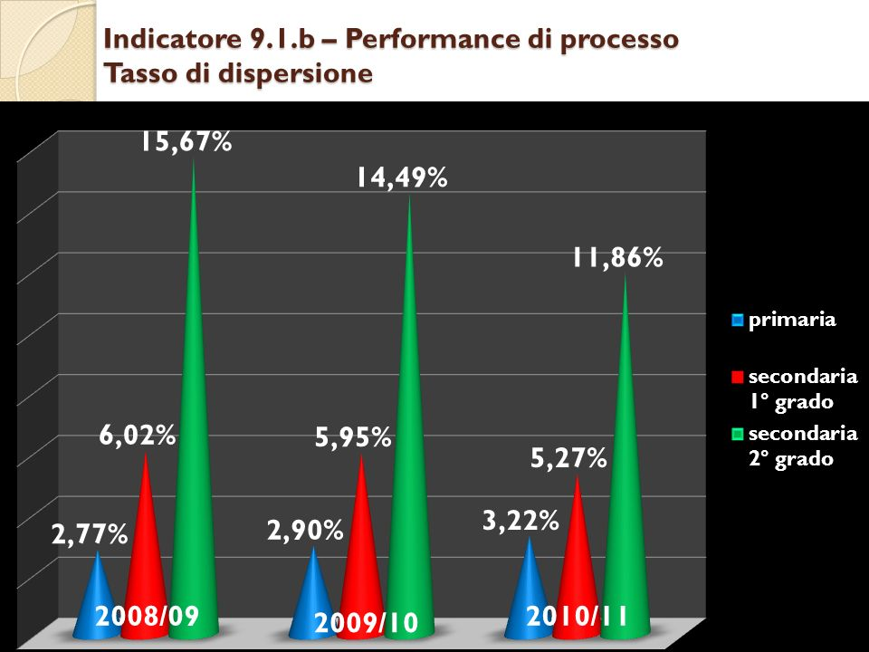 Indicatore 9.1.b – Performance di processo Tasso di dispersione