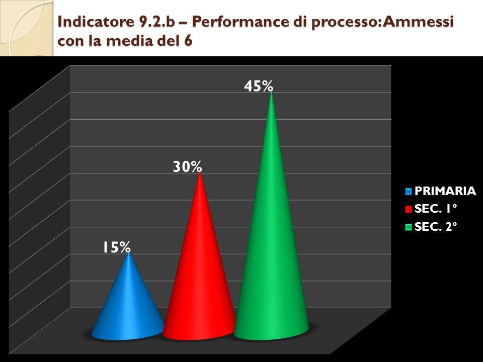 Indicatore 9.2.b – Performance di processo: Ammessi con la media del 6