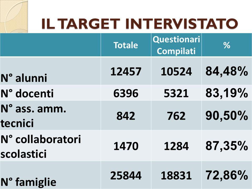 IL TARGET INTERVISTATO Totale Questionari Compilati % N° alunni 1245710524 84,48% N° docenti 63965321 83,19% N° ass.