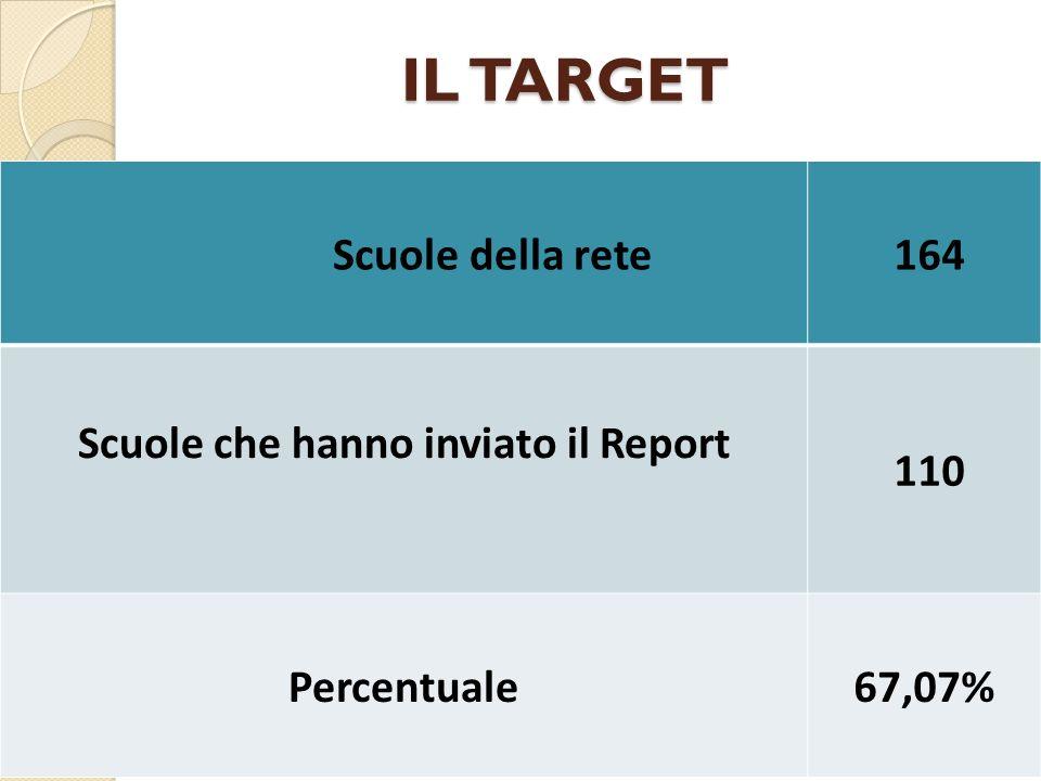 IL TARGET Scuole della rete 164 Scuole che hanno inviato il Report 110 Percentuale67,07%