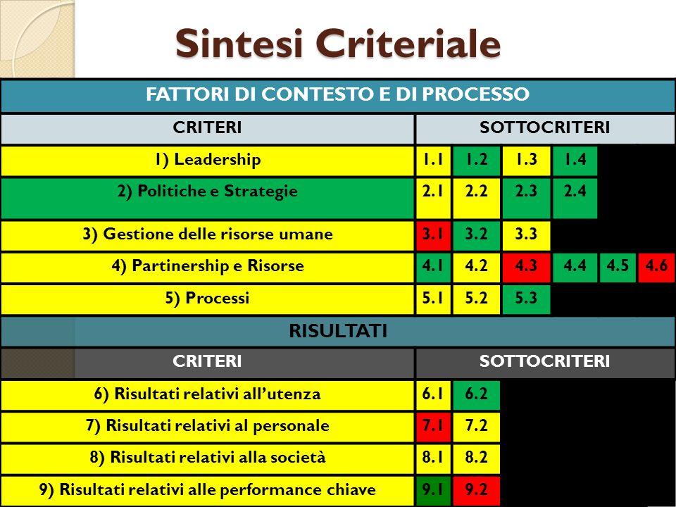 Sintesi Criteriale FATTORI DI CONTESTO E DI PROCESSO CRITERISOTTOCRITERI 1) Leadership1.11.21.31.4 2) Politiche e Strategie2.12.22.32.4 3) Gestione delle risorse umane3.13.23.3 4) Partinership e Risorse4.14.24.34.44.54.6 5) Processi5.15.25.3 RISULTATI CRITERISOTTOCRITERI 6) Risultati relativi allutenza6.16.2 7) Risultati relativi al personale7.17.2 8) Risultati relativi alla società8.18.2 9) Risultati relativi alle performance chiave9.19.2