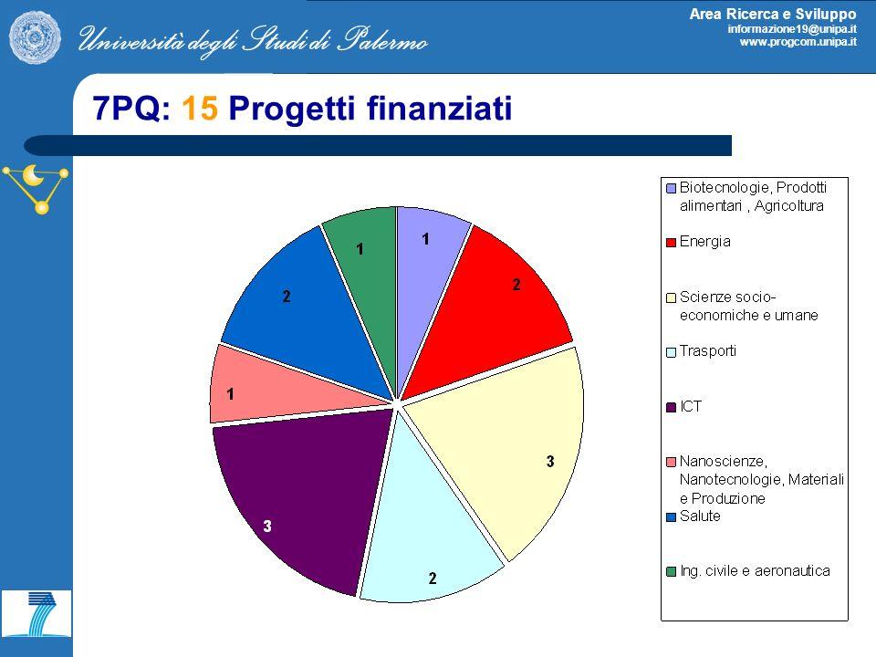 Università degli Studi di Palermo Area Ricerca e Sviluppo informazione19@unipa.it www.progcom.unipa.it 7PQ: 15 Progetti finanziati