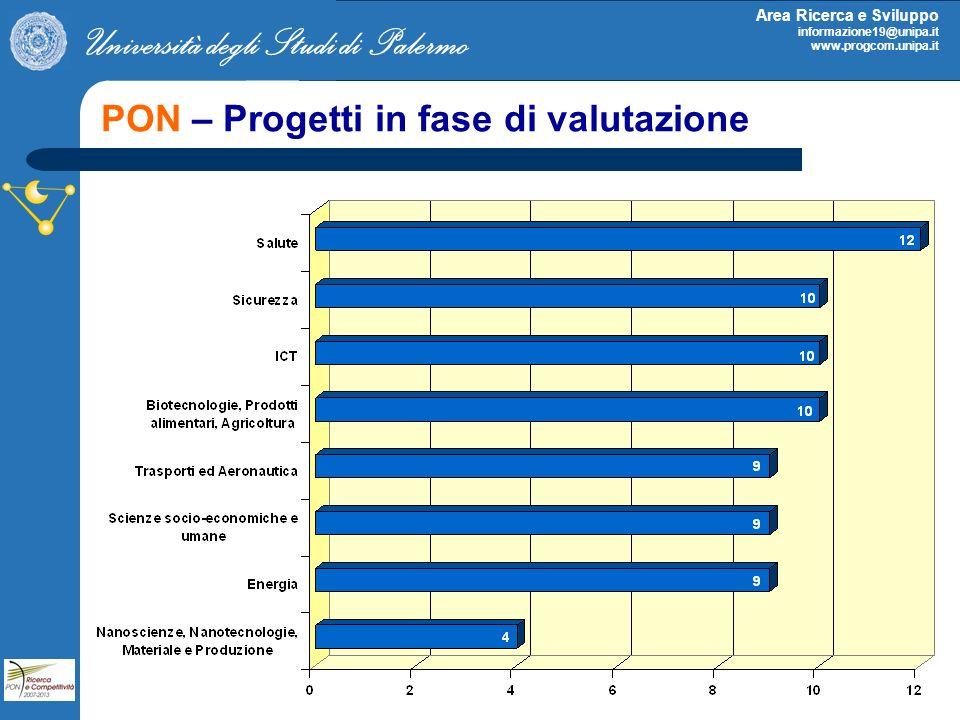 Università degli Studi di Palermo Area Ricerca e Sviluppo informazione19@unipa.it www.progcom.unipa.it PON – Progetti in fase di valutazione