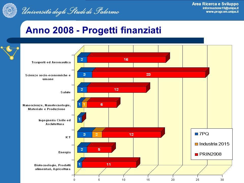 Università degli Studi di Palermo Area Ricerca e Sviluppo informazione19@unipa.it www.progcom.unipa.it Anno 2008 - Progetti finanziati